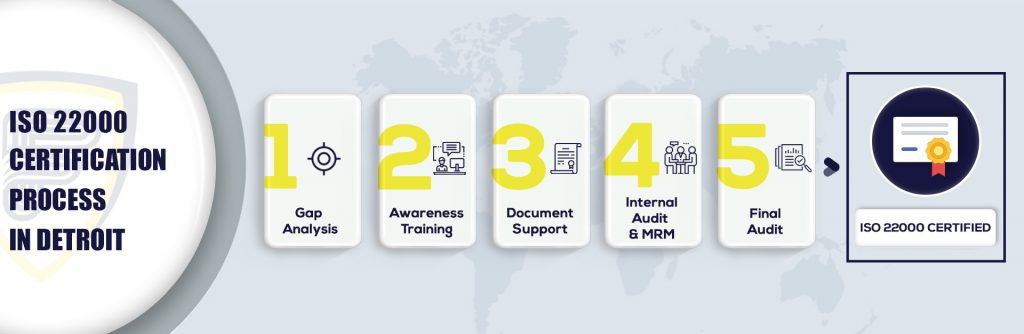 ISO 22000 Certification in Detroit