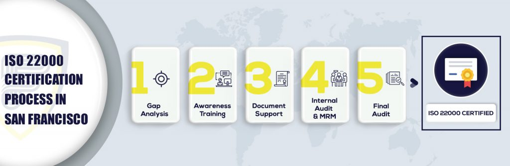 ISO 22000 Certification in San Francisco