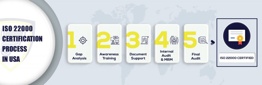 ISO 22000 Certification in USA