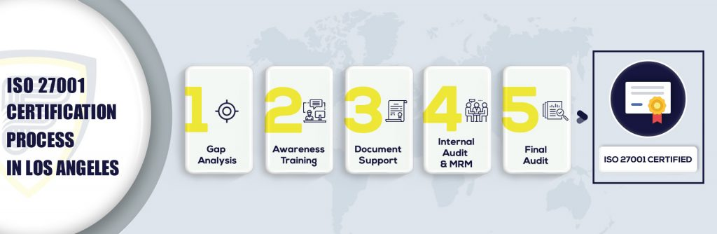 ISO 27001 Certification in Los Angeles