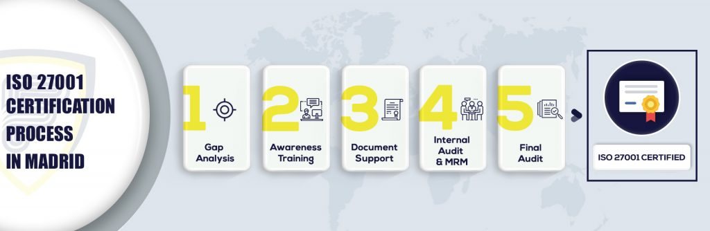 ISO 27001 Certification in Madrid