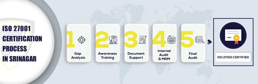 ISO 27001 Certification in Srinagar