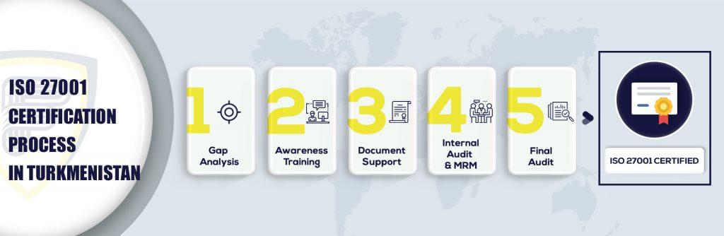 ISO 27001 Certification in Turkmenistan