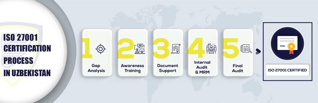 ISO 27001 Certification in Uzbekistan