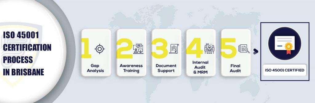 ISO 45001 Certification in Brisbane