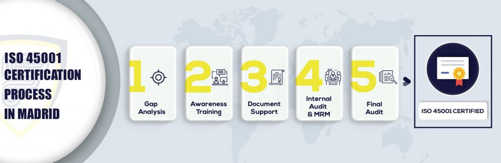 ISO 45001 Certification in Madrid