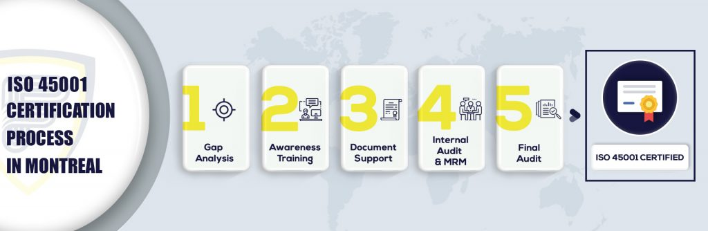 ISO 45001 Certification in Montreal