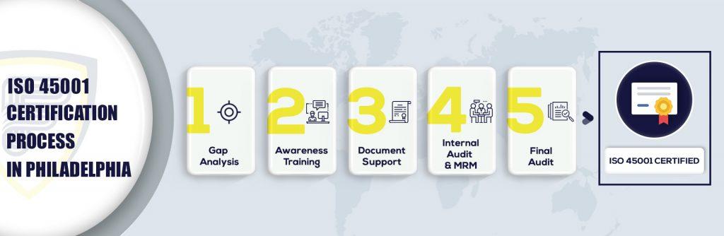 ISO 45001 Certification in Philadelphia