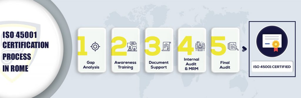 ISO 45001 Certification in Rome