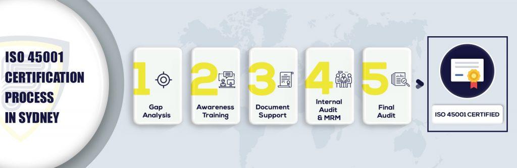 ISO 45001 Certification in Sydney