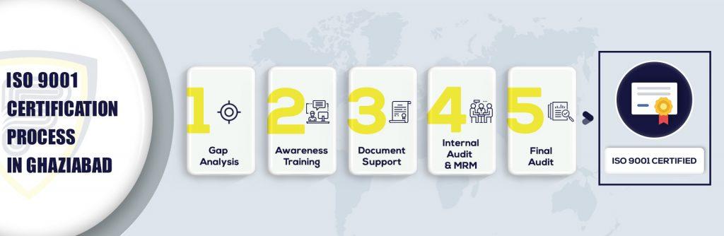 ISO 9001 Certification in Ghaziabad