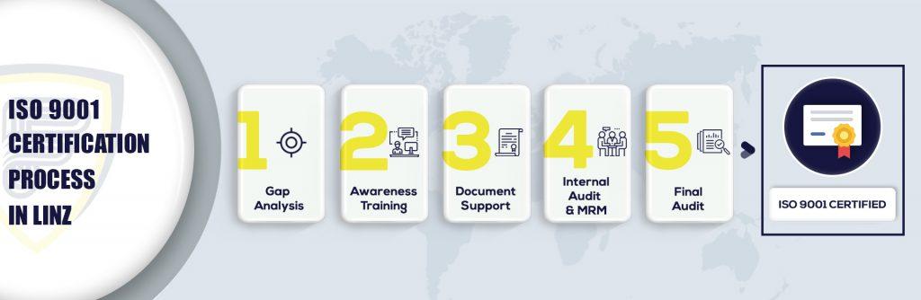 ISO 9001 Certification in Linz