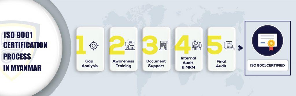 ISO 9001 Certification in Myanmar