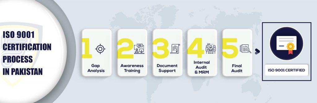 ISO 9001 Certification in Pakistan