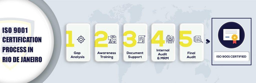 ISO 9001 Certification in Rio de Janeiro