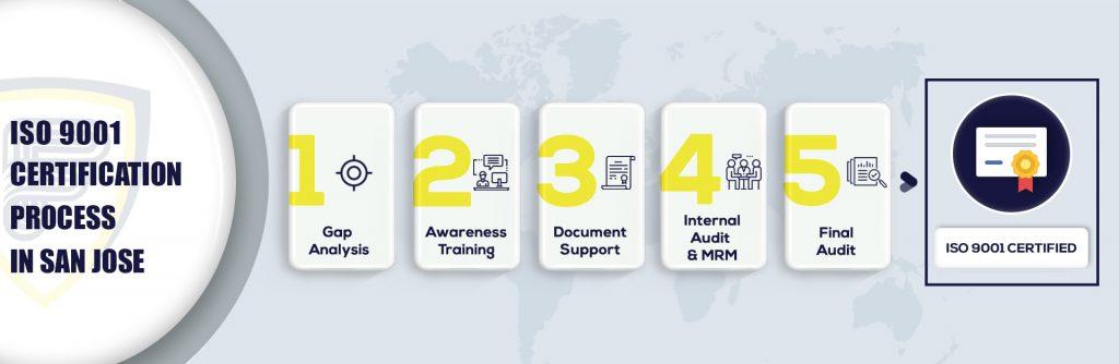 ISO 9001 Certification in San Jose