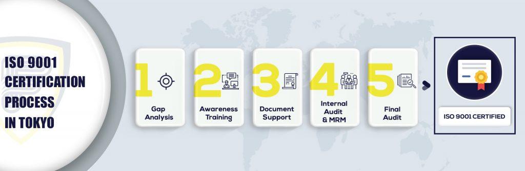 ISO 9001 Certification in Tokyo