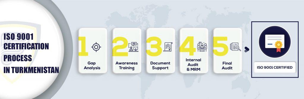 ISO 9001 Certification in Turkmenistan