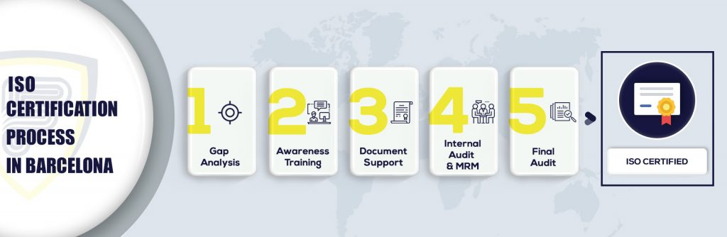 ISO Certification in Barcelona