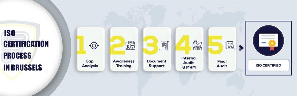 ISO Certification in Brussels
