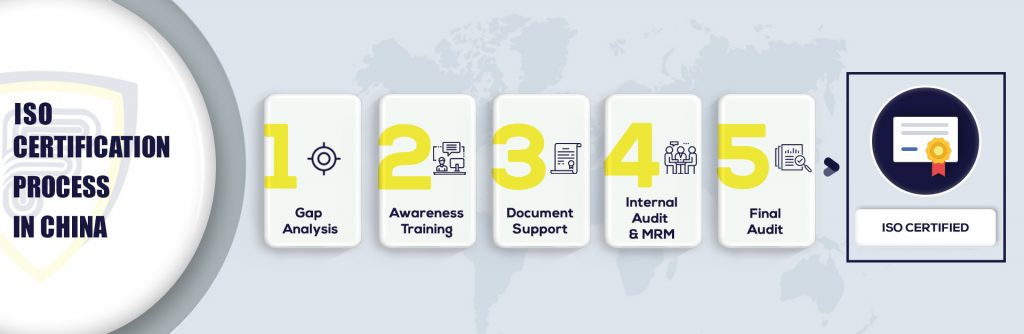 ISO Certification in China