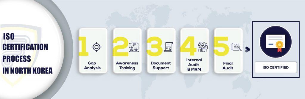 ISO Certification in North Korea