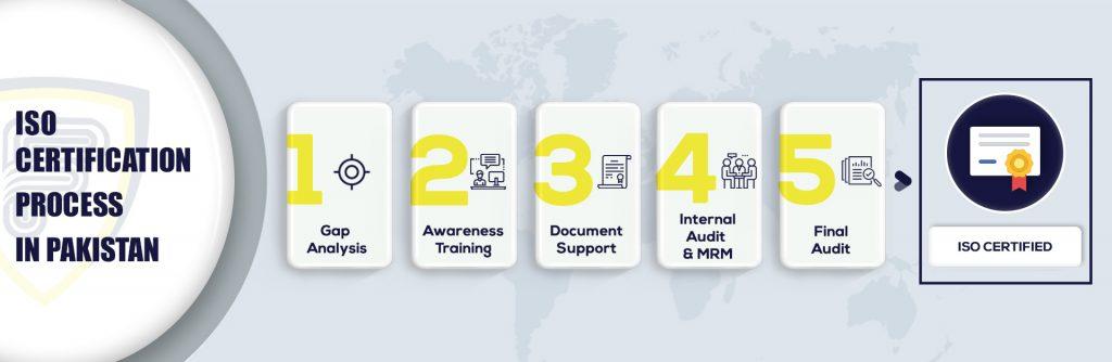 ISO Certification in Pakistan