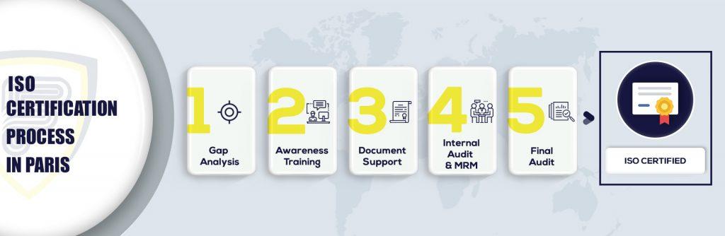 ISO Certification in Paris