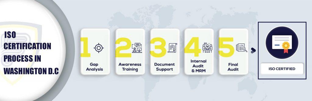 ISO Certification in Washington D C